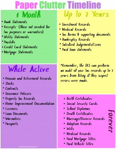 paper clutter timeline